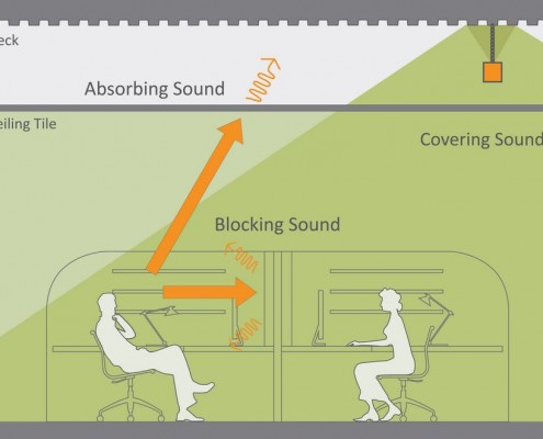 Sound Masking can be a necessity in certain work environments, Common Sense provides a solution.